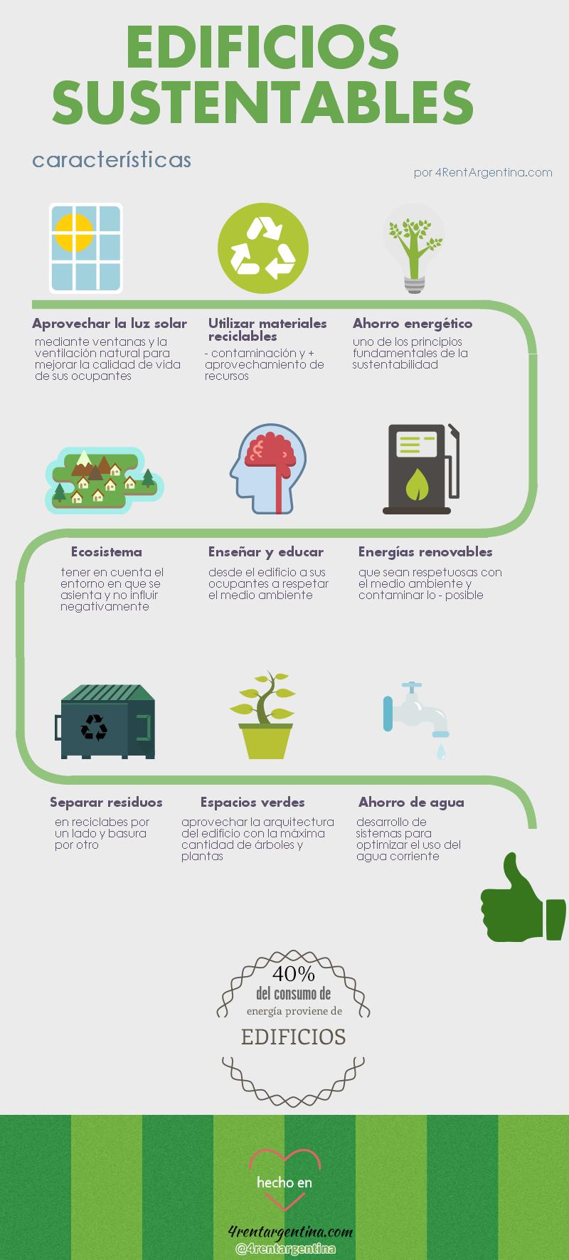 Infograf 237 A De Edificios Sustentables Alquiler