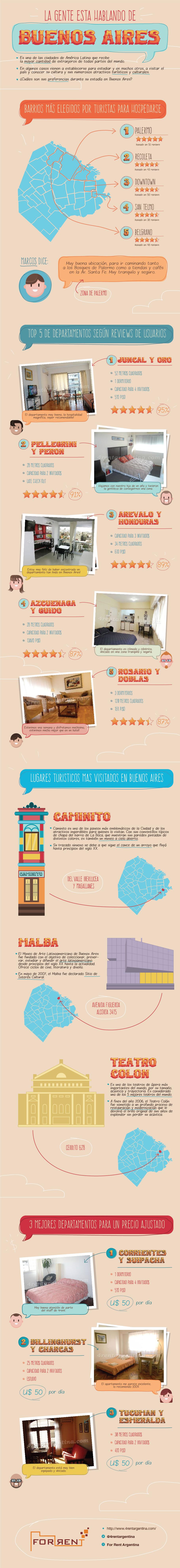 Reviews Apartamentos en Buenos Aires